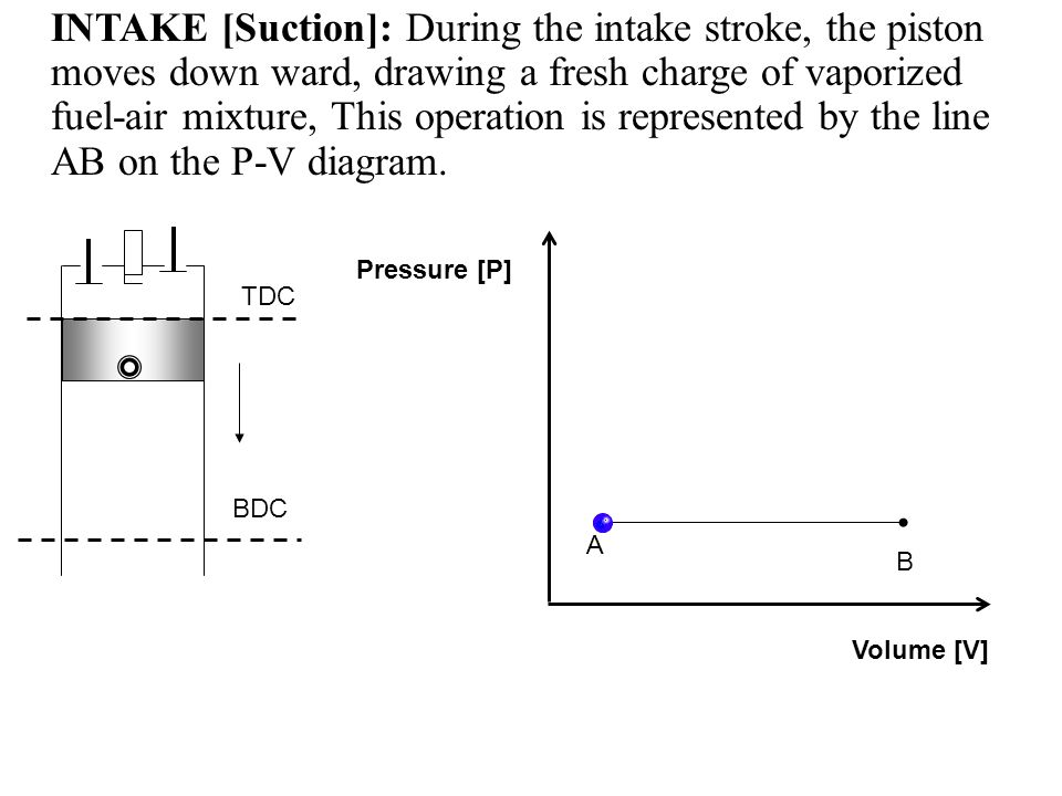 INTAKE [Suction]: During the intake stroke, the piston moves down ward, drawing a fresh charge of vaporized fuel-air mixture, This operation is represented by the line AB on the P-V diagram.